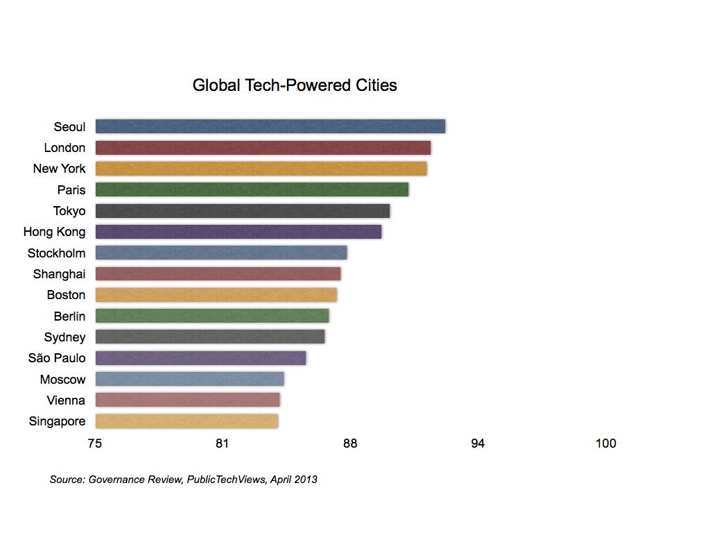 City ranking chart.001